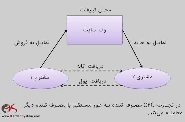 شکل شماره 1 مدل تجارت C2C