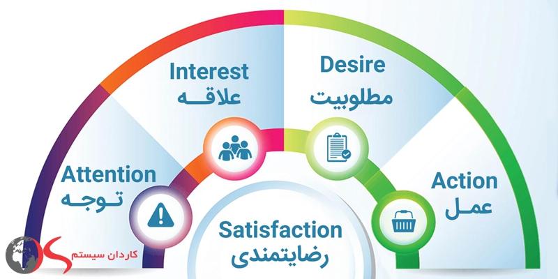 مدل AIDA در بازاریابی و فروش
